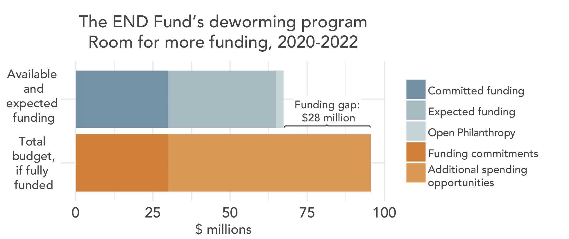 Room for more funding for The END Fund for deworming 2020-2022