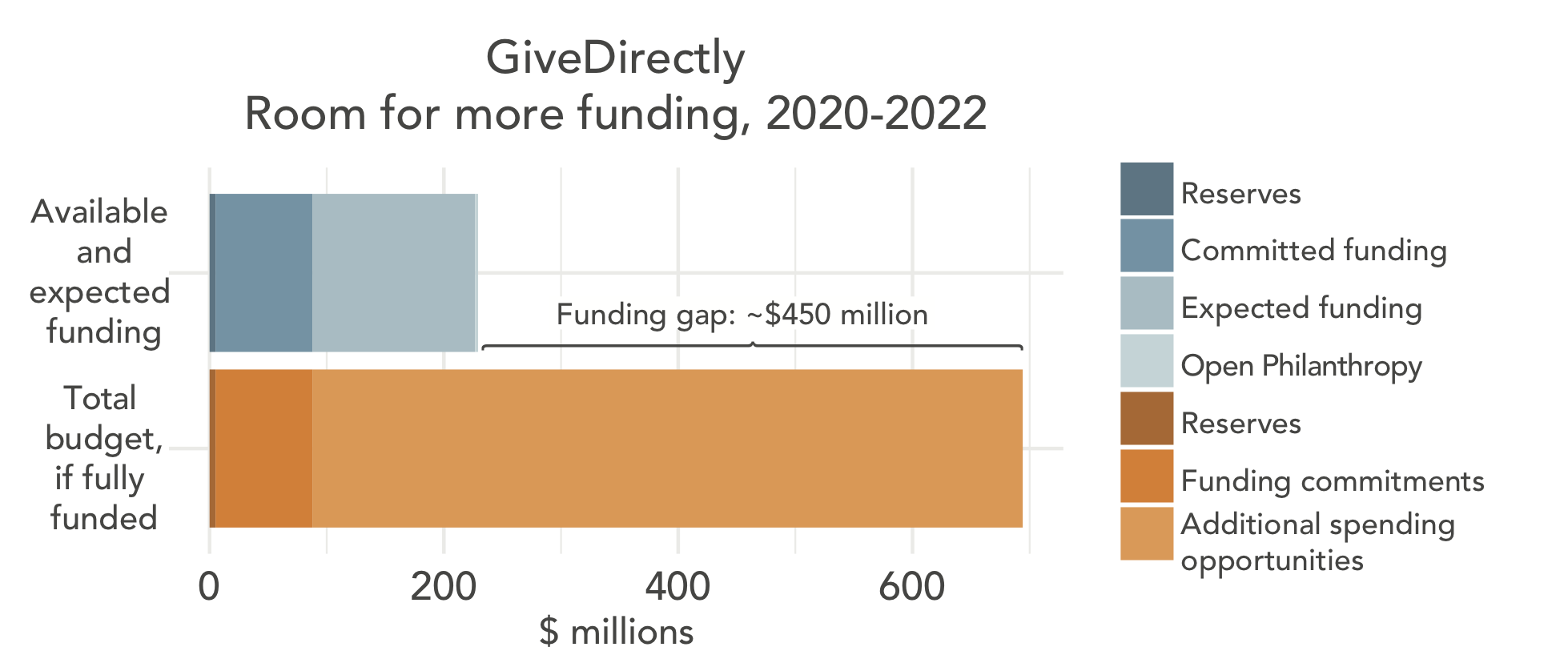 Room for more funding for GiveDirectly 2020-2022