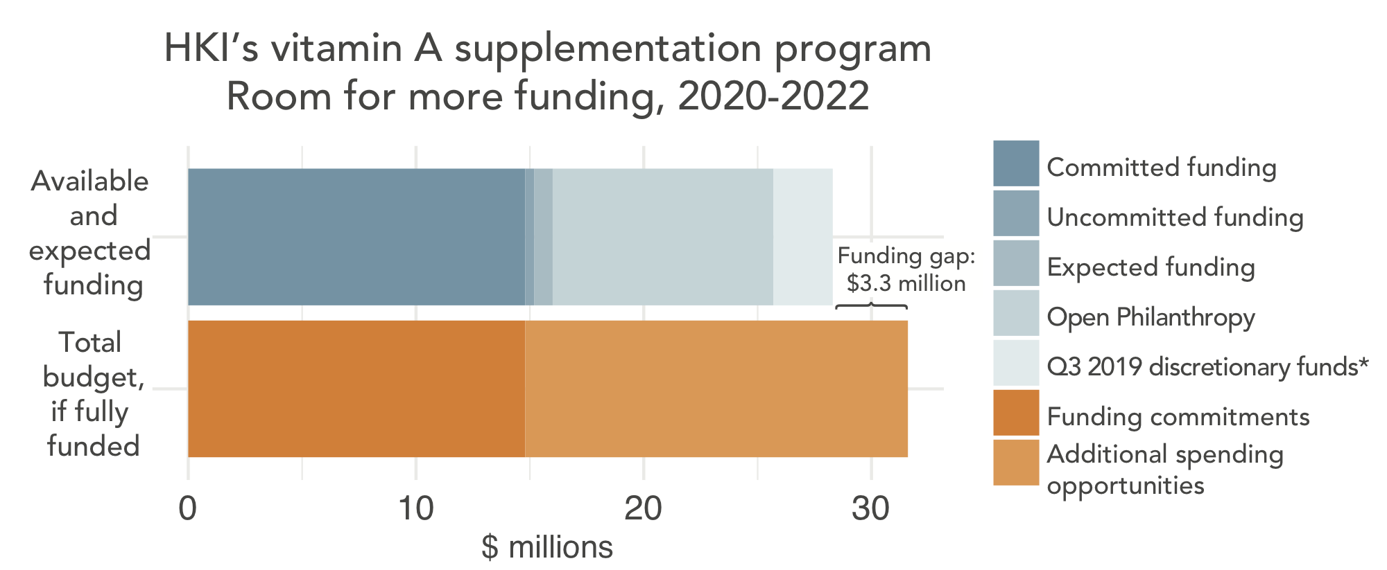 Room for more funding for HKI's VAS program 2020-2022