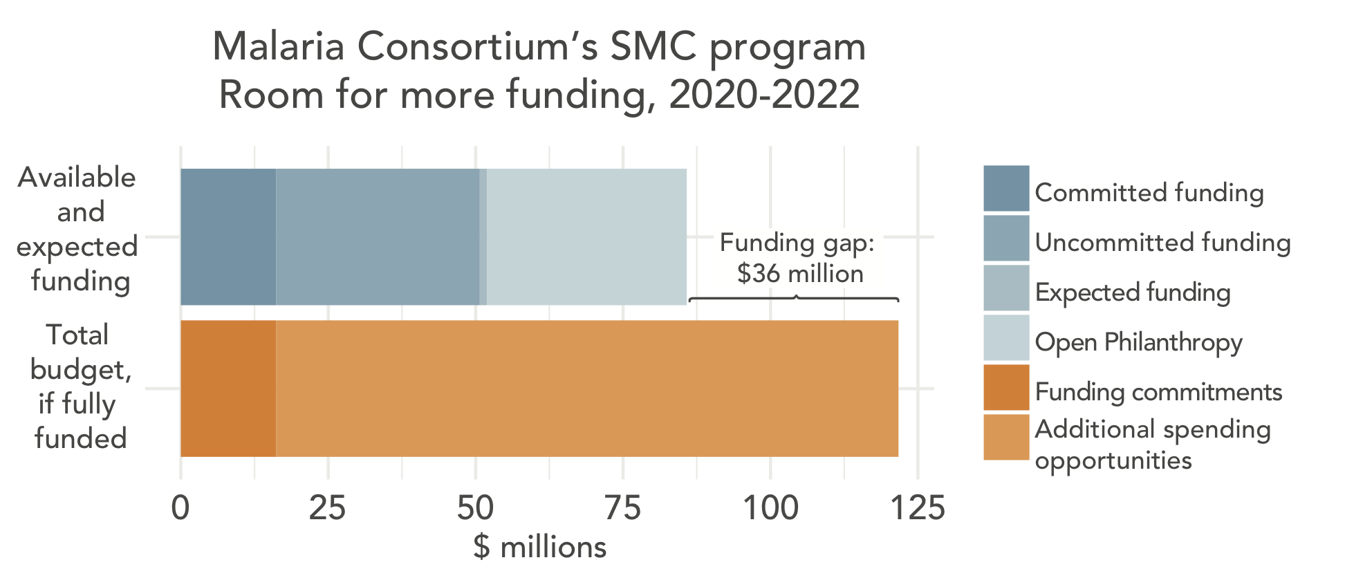 Room for more funding for Malaria Consortium's SMC program 2020-2022