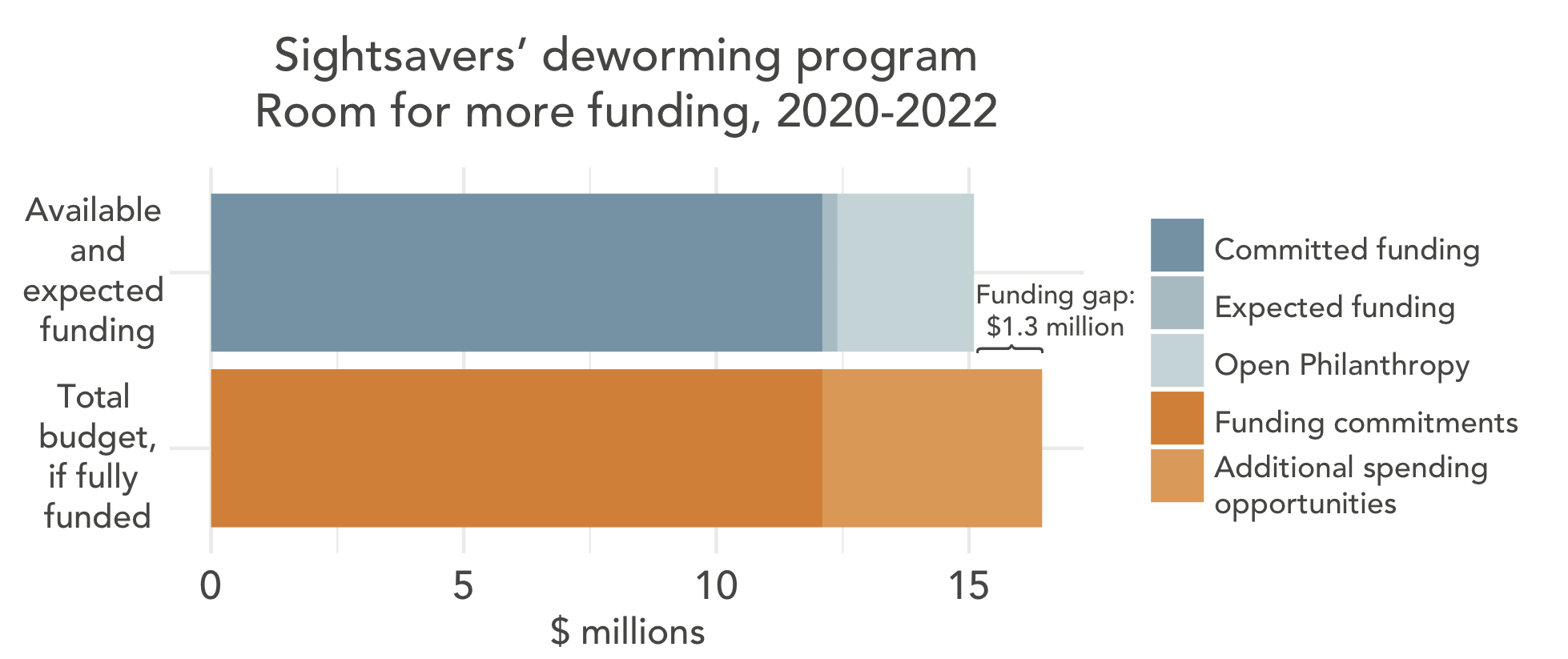 Room for more funding for Sighsavers' deworming program 2020-2022
