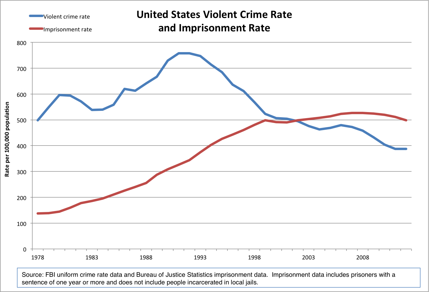 graph of crime and incarceration