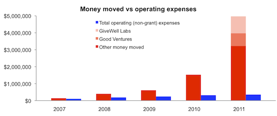 Chart of money moved versus operating expenses over time