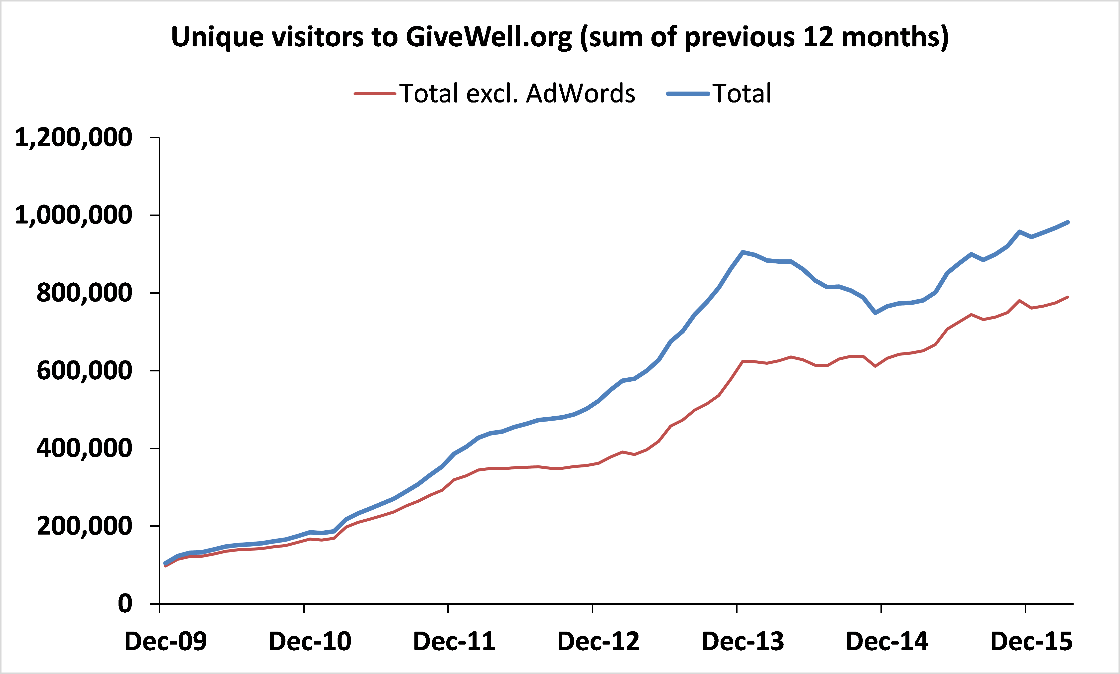 Chart_WebTraffic.png