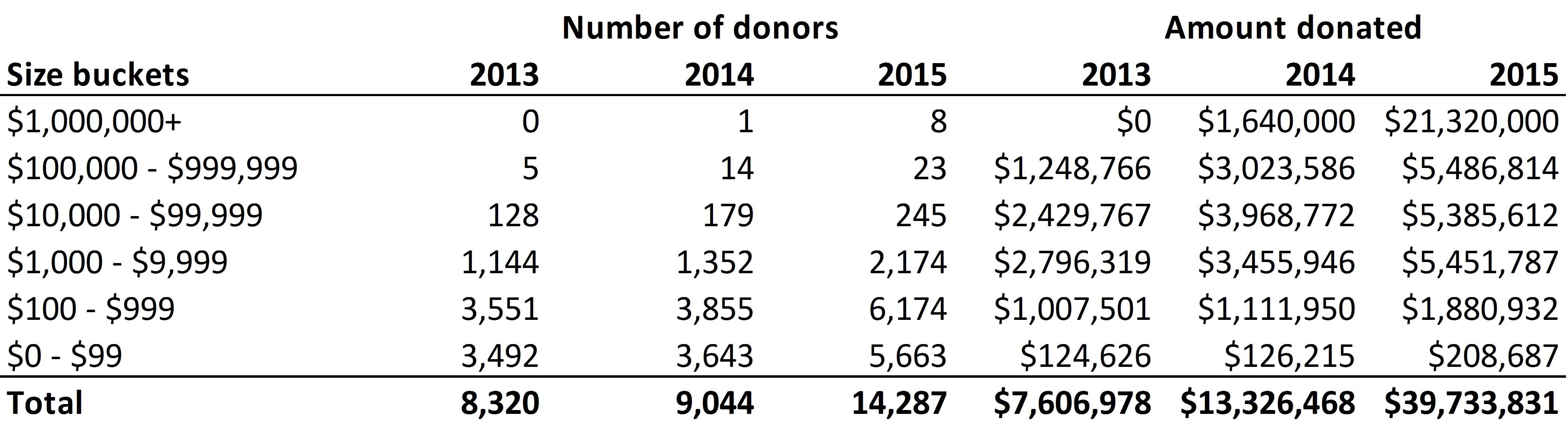 GiveWell money moved by donor size (2015)